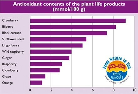 Antioxidant contents of the plant life products